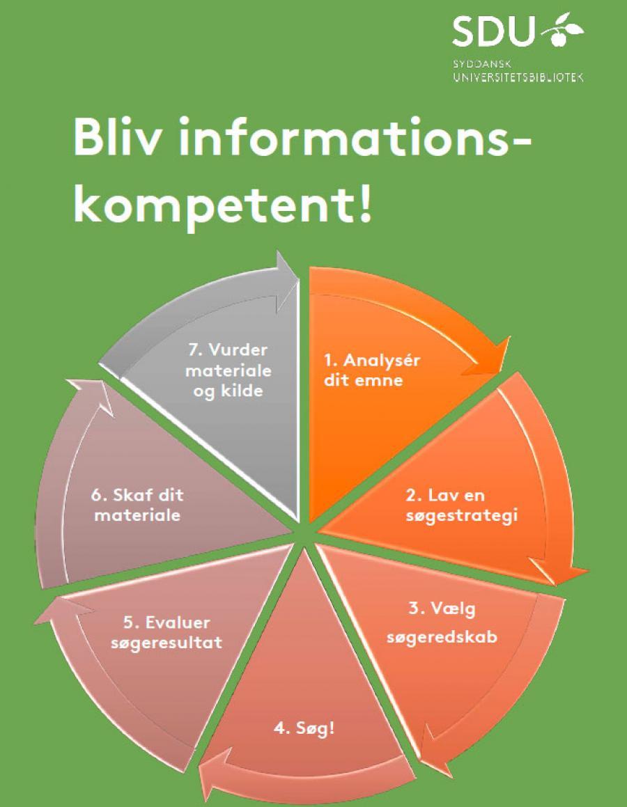 Bliv informationskompetent